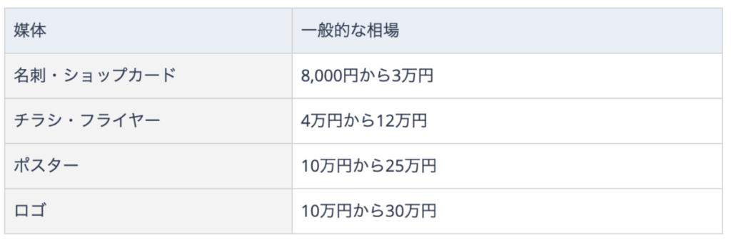 グラフィックデザインコスト